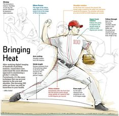 Maximizing Pitching Velocity. NPR this morning said that although pitching uses the entire body, the deltoids are the most important, acting like a slingshot to the ball and the rest of your arm.