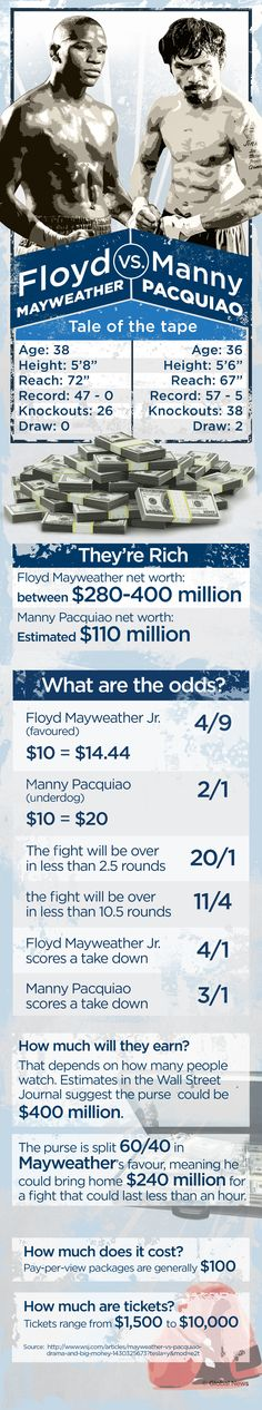 "After months of speculation, the much anticipated fight between Floyd ""Money"" Mayweather Jr. and Manny Pacquiao is finally here.(Graphic credit: Global News)"