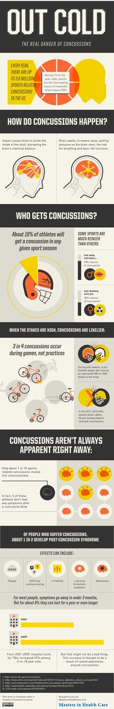 Infographic: The real dangers of concussions -- Revised