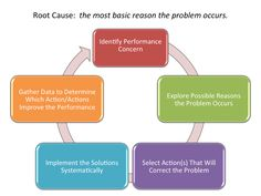 Root Cause Analysis Software 1.0 free download for Windows 8 ...