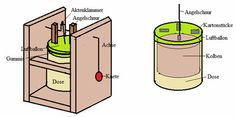 Motor Stirling, Physics, School, Motors, Stirling Engine, Vehicles, Physique