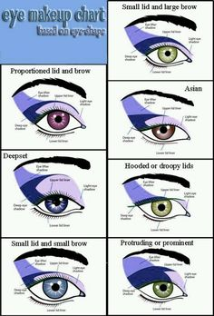 Eye makeup chart...no eye is the same. Find  your eye shape on the chart and make your eyes fabulous!