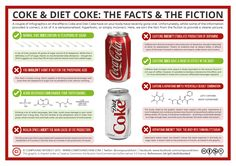 Over the past week, you may well have seen a couple of graphics purporting to explain the effect that drinking a can of Coke or Diet Coke has on your body. They've been picked up by a range of onli...
