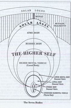 """As human beings, our advancement in consciousness is connected to the evolution of our planetary Logos and Its own expansion in evolution. """"The planetary Logos expands consciousness to measure up with the will and purpose of the Solar Logos. Ayurveda, Chakra Healing, Pseudo Science, Les Chakras, Spirit Science, Tantra, Spiritual Awakening, Knowledge, Purpose"""