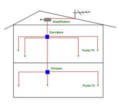 28 Line Chart, Art, Antenna Tv