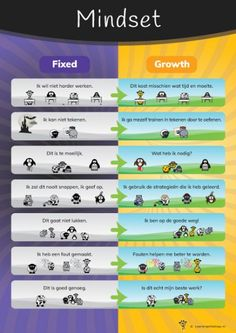 The theory of growth and fixed mindset (as described by Carol Dweck) is visualized on this poster. What Is Growth Mindset, Fixed Mindset, Dweck Growth Mindset, The Power Of Yet, Growth Mindset Activities, Mindset Quotes, Positive Mindset, Positive Psychology, Social Work