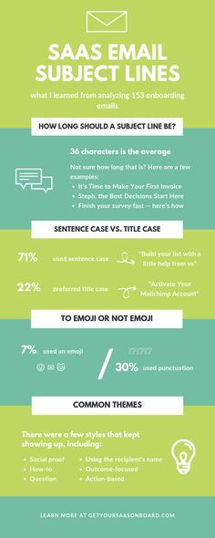 What I learned from analyzing 153 subject lines email - email copywriting - email tips Email Email, Email Subject Lines, Email Marketing Strategy, Best Practice, Copywriting, How To Plan, Learning, Tips, Studying