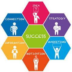 Manufacturer development seals the destiny of business or a business.