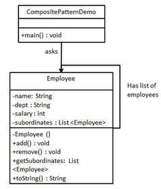Uml class diagram example for a computer store system this class composite pattern uml diagram ccuart Choice Image