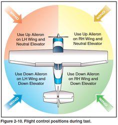 Airplane Flying Handbook - Chapter 2
