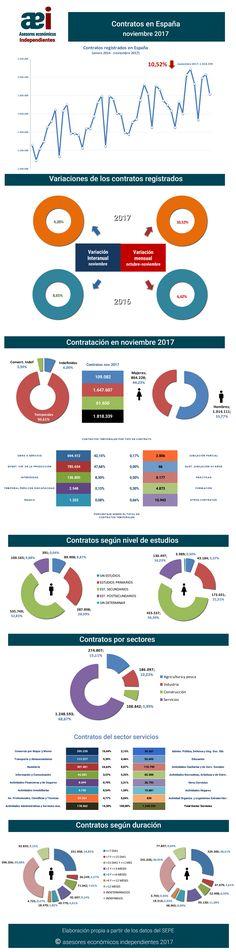 infografía contratos registrados en el mes de noviembre 2017 en España realizada por Javier Méndez Lirón para asesores económicos