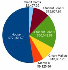 My household debt, totaling $148,633.01. Who wants a slice of the pie?