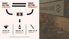Caroline Woolard  Exchange Cafe 4 West 54th Street with Milk Not Jails, Feral Trade, and BeeSpace 2013
