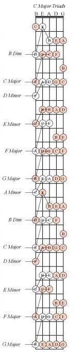 424 best bass images clases de guitarra musicales acordes de guitarra. Black Bedroom Furniture Sets. Home Design Ideas