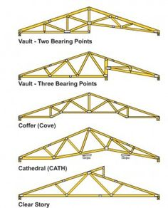 You may refer to a truss as the rafter, but it's basically the skeleton of the roof, carrying the weight of the frame and supporting the walls of the building. Trusses are very important to preventing the walls from bending or flexing, more so. House Roof Design, Roof Truss Design, Bamboo House Design, Roof Sealant, Steam Bending Wood, Horse Barn Designs, Wood Truss, Backyard Storage, Roof Trusses