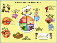 Healthy food is the key to good growth and development of children. Healthy food has more nutritional value than the fast food or what we always call it as junk food. Children are always attracted towards junk food and have a dislike towards healthy food. This poster of nutrition has laid down certain tips to complete a healthy plate for a child. All the tips are essentially important as each food group is been given some nutritional value.