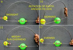 Demonstrate Earth's rotation causing day night. Other activities shown for demonstrating revolution around the Sun and eclipses, too.