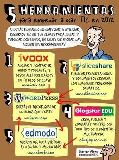 5 herramientas para empezar a usar TIC en el aula