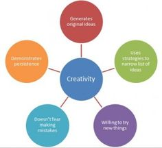 creativity criteria radial