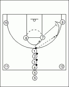 Develop and improve basketball shooting in a game-like situation utilizing passing, screening, rebounding, and patterned movement in this 12 player shooting drill. Basketball Shooting Drills, Indoor Basketball Hoop, Basketball Playoffs, Basketball Schedule, Basketball Tricks, Basketball Practice, Basketball Is Life, Basketball Workouts, Basketball Skills