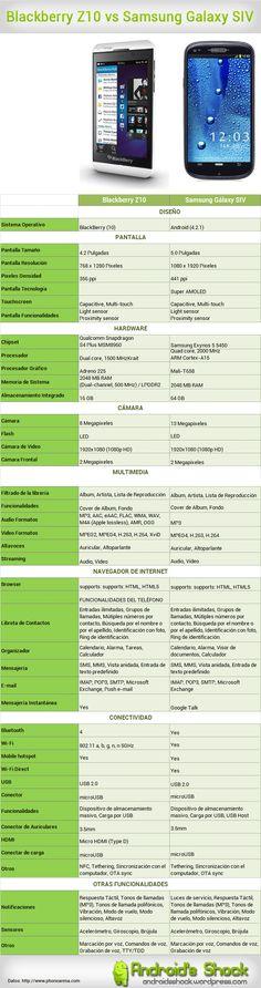 Blackberry Z10 vs Samsung Galaxy SIV. #Infografía en español