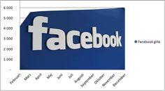 När vi firade framgång på facebook januari 2012.