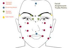 Facial acupressure points.