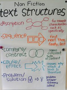 Non-fiction text structures chart. Nice visual representation to show each type. - Mrs. Braun's 2nd Grade Class text features, classroom, nonfiction text structure, text structure anchor chart, graphic organizers, text structures, text structure posters, educ, anchor charts reading