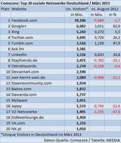 Meedia: Top 20: soziale Netzwerke in Deutschland