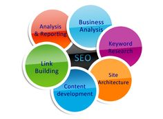 Fibsologic professional Web Design and software development Company's offers affordable website design, SEO services, e-commerce web designing, ecommerce software development, SEOExpert and SEM services.We are India based web design company.