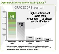 ORAC Score-Oxygen Radican Absorbance Capacity-Coffeeberry® Whole Fruit Extract has 3x higher antioxidant levels than green tea