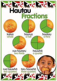 CODE: Brilliant to encourage a rich maths programme and learning environment. Best value English and Maori language posters available in New Zealand. Teaching Activities, Teaching Tools, Teaching Resources, Maori Songs, Family Tree Worksheet, Math Fractions, Maths, Ways To Say Hello, Literacy And Numeracy