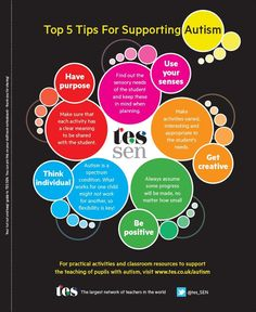 Autism: Top Five Tips Poster - An informative colourful poster to hang in your staffroom; this resource gives key information and ideas in an easy to read format. Links to recommended resources to support this area are also included. Autism Support, Learning Support, Behavior Support, Developmental Disabilities, Developmental Psychology, Educational Psychology, Learning Disabilities, Anxiety In Children, Children With Autism