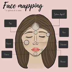 la signification de tes boutons et le traitement à lui donner Lifestyle, Movie Posters, Beauty Tricks, Buttons, Face, Makeup, Film Poster, Billboard, Film Posters