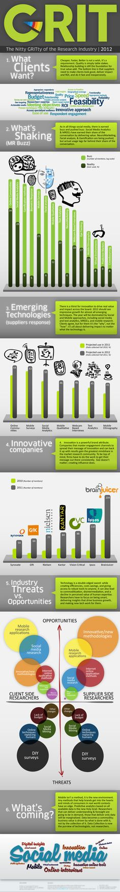 The Nitty GRITty of Research Industry 2012 [infographic]