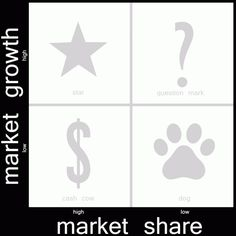 BCG-matrix - Internet Marketing Management | Marketing ...