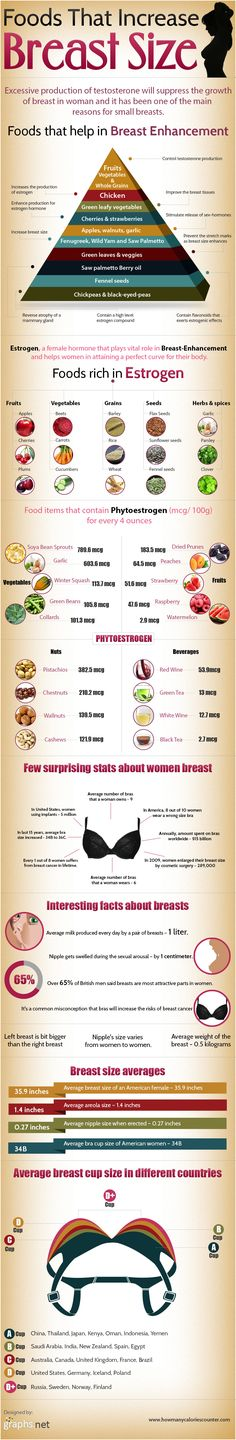 Foods That Increase Breast Size (Infographic)This infographic presents a list of food items that are known to aid breast enhancement in women with some interesting facts and stats about women breasts.