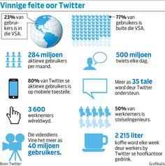 Feite oor Twitter Mosaic Patterns, Afrikaans, Teacher, Map, Education, Twitter, Words, School, Professor