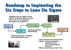 Six Steps to Practical Lean Six Sigma | Quality Digest