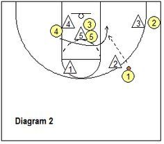 basketball zone play Special - - Coach's Clipboard #Basketball Coaching
