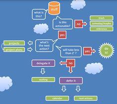 GTD_WorkFlow_Diagram