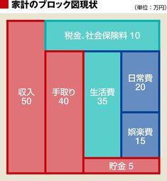 画像 | 堅実に貯金したいなら、この「基本」を知れ | 家計・貯金 | 東洋経済オンライン | 経済ニュースの新基準