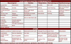 """After a smart meter was installed on your home, a cell phone tower was put up nearby, or a WiFi router was put close to somewhere you spend a lot of time, did you start having headaches, insomnia, or other health problems? WEEP put together this graphic of symptoms that may be linked to exposure to electromagnetic field radiation. Clicking on it will take you to Weep's """"Living with Electrohypersensitivity: A Survival Guide."""""""