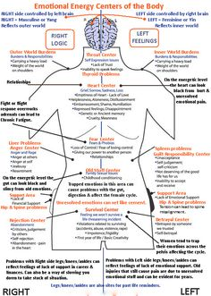 Diagram of the connections between chakras and emotions.  An interesting visual diagram helping explain where in the body emotions are stored.