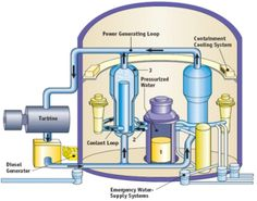 Diagram of a pressurized nuclear water reactor.
