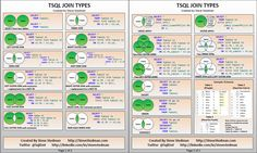 A free poster showing TSQL JOIN Types to help with the understanding of the relationship of the different JOINs. By Steve Stedman (@SqlEmt).