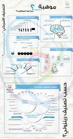 تعريفات علمية متخصصة للموهوب، ما الذي يميزه ويدل على موهبته www.mawhiba.org/infograph/Pages/Details.aspx?infoID=33