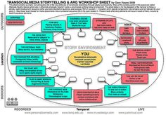 TranSocialMedia Story Telling Workshop Sheet by Gary Hayes, via Flickr
