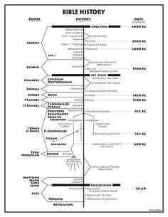 Jon Gary Williams shares his Bible history chart: