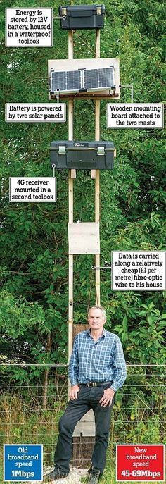 Richard Guy, built his own makeshift wooden telephone mast and is now enjoying 'perfect' internet access at super-fast speeds (Tech Hacks Diy) Best Router, Internet Network, Tech Hacks, Hacks Diy, Internet Providers, Off The Grid, Ham Radio, Up And Running, Survival Skills
